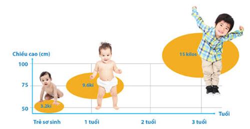 1000 ngày đầu là giai đoạn vàng phát triển chiều cao của bé
