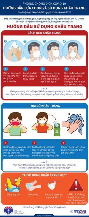 Hướng dẫn sử dụng khẩu trang đúng cách của Bộ Y tế