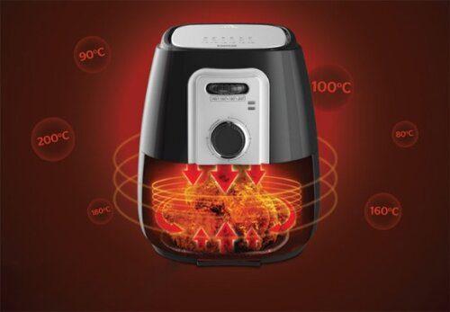 Công nghệ đảo nhiệt 360 độ